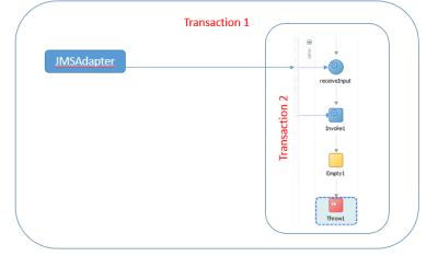 SOA Transaction Boundaries