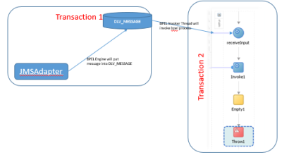 SOA Transaction and Boundaries